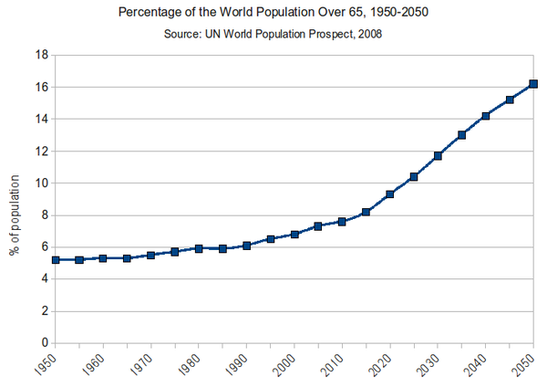 Growth in seniors population world