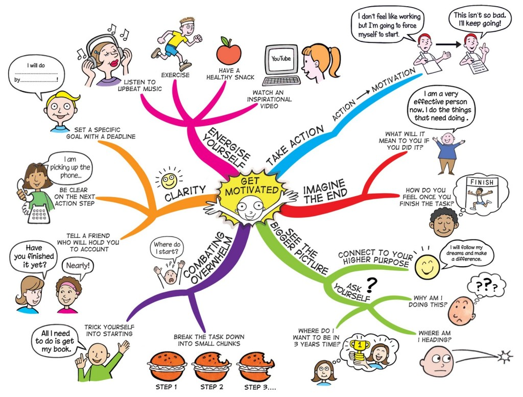 The Power of Visualisation Mind Map