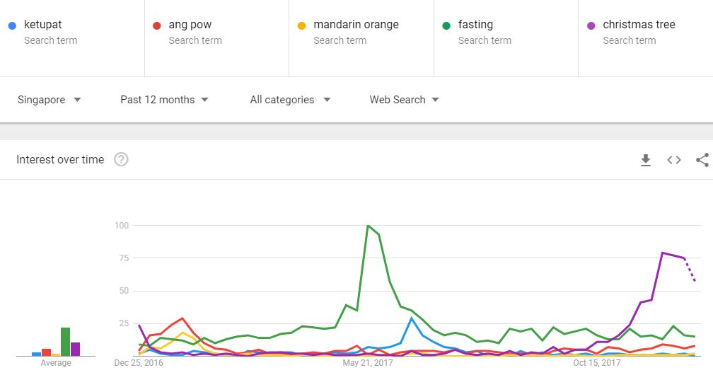 Google Trends Searches Singapore Festival Rites
