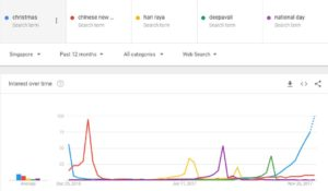 Holiday Searches Google Trends Singapore 2017