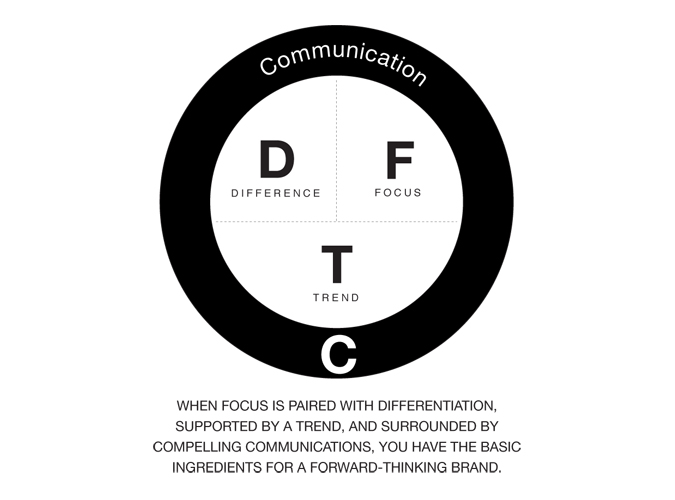 Zag Difference Focus Trend Communication