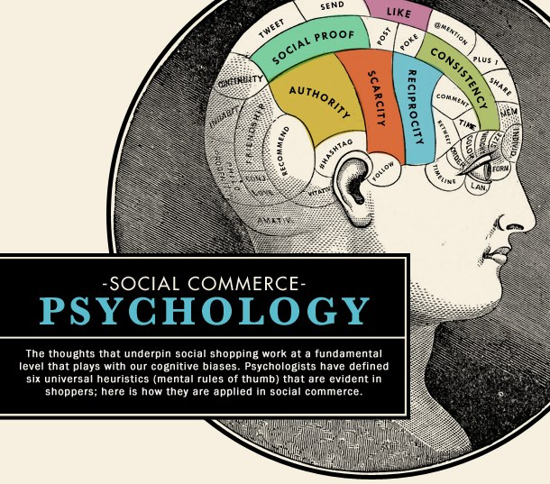 Social Commerce Psychology