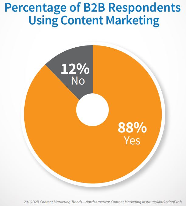 B2B Content Marketing Statistics 2016