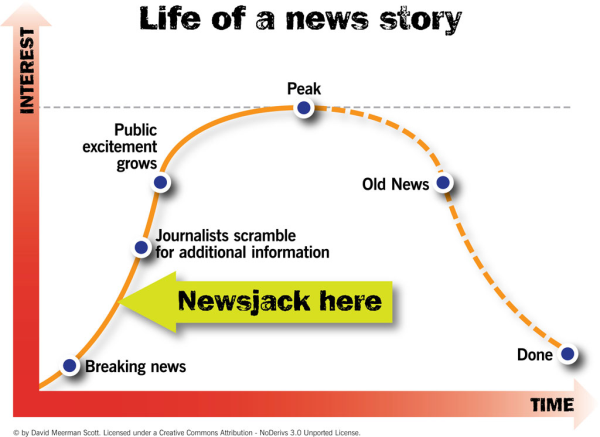 Newsjacking - Life of a News Story