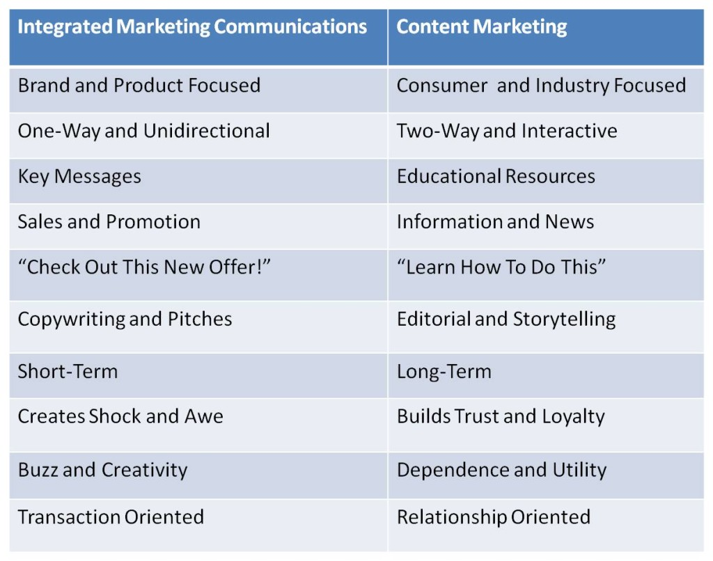 Integrated Marcoms versus Content Marketing