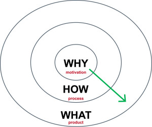 Start with Why Golden Circle
