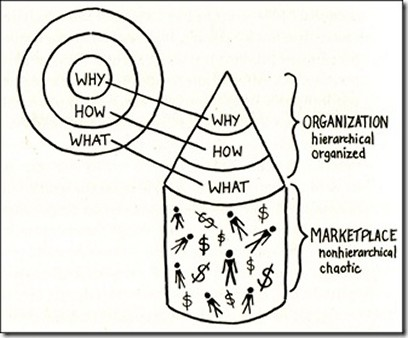 Start with Why Organisational Hierarchy