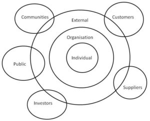 the-3-layers-of-a-social-organisation