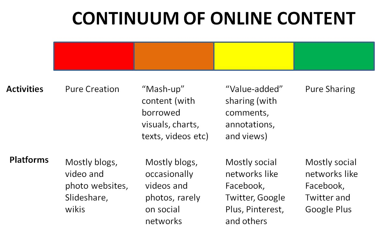 continuum-of-content-create-curate-or-circulate