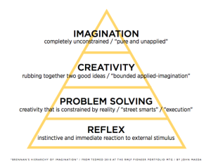 The Rise of Creative Leaders - Hierarchy of Imagination