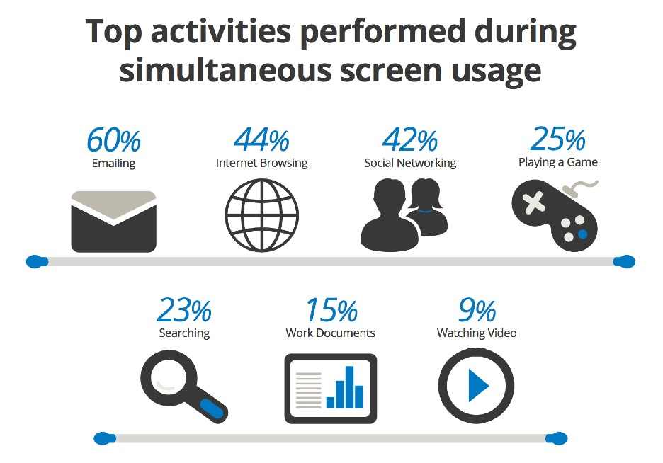 activities-performed-when-simultaneously-screens