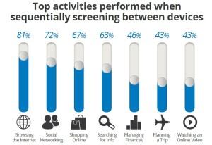activities-performed-when-switching-screens