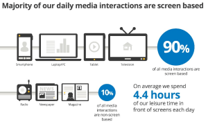 average-screen-time