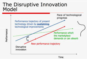 Disruptive Innovation Model