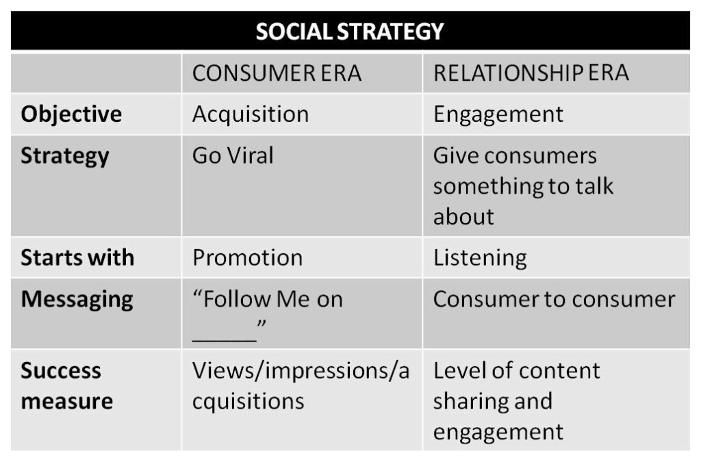 Social Strategy Relationship Era