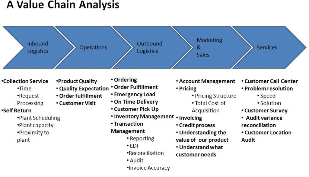 Value Chain Analysis - Four Tools to Improve Productivity