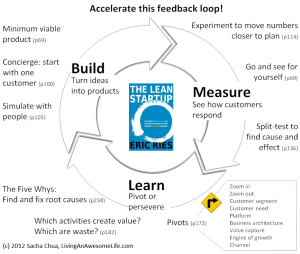 The Lean Startup Cycle