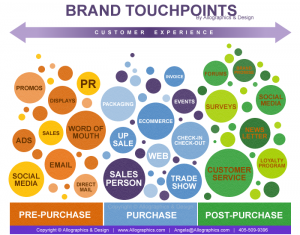 BRANDTOUCHPOINTS2