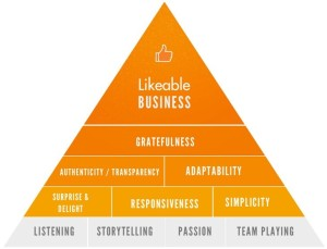 11-principles-of-a-likeable-business