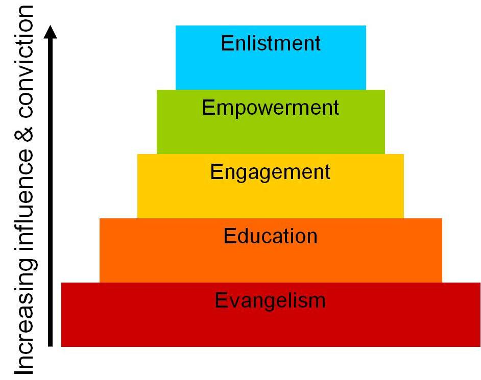 5 Levels of Customer Engagement