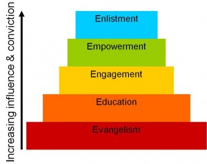 Hierarchy-of-Engagement