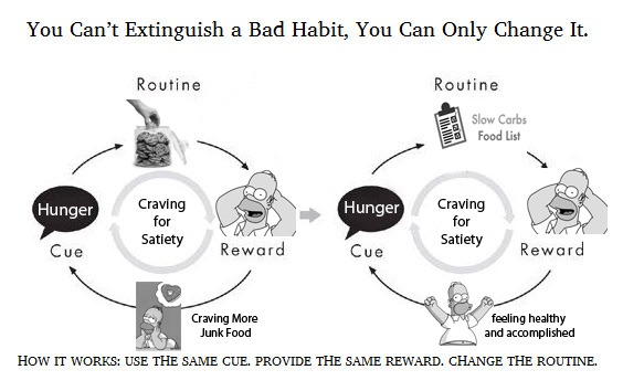 Habit Changing