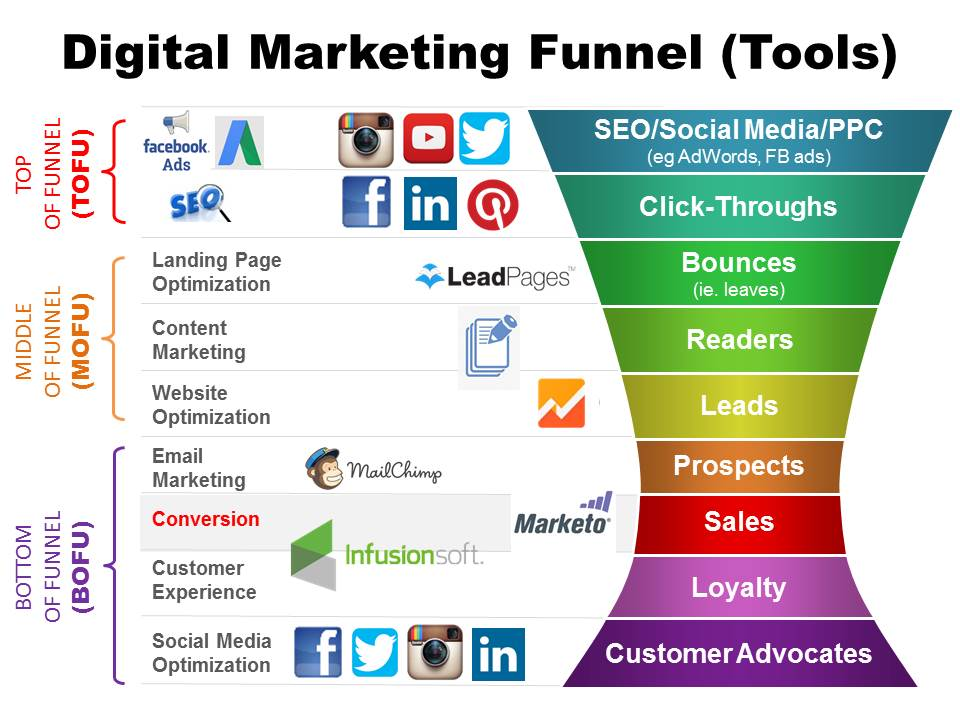 See Think Do Digital Marketing Funnel