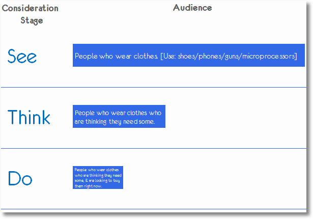 see_think_do_macro_audiences