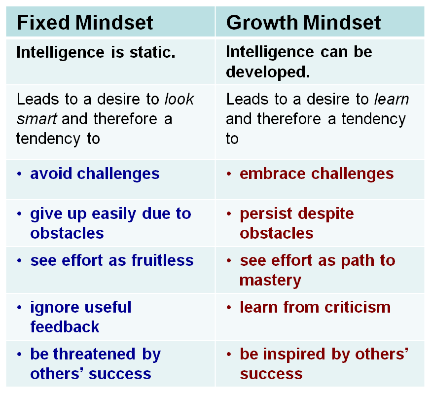 fixed and growth mindset Carol dweck's 2007 book on her growth vs fixed mindset theory is titled mindset: the new psychology of success in this book, dweck describes the importance of having the right mindset to maximize our potential and capitalize on our strengths.