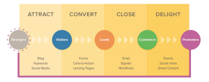 Customer Life Cycle Content Marketing