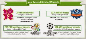 Most-tweeted-sports-moments