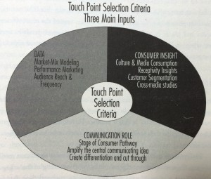 Touch Point Selection from Brand Media Strategy