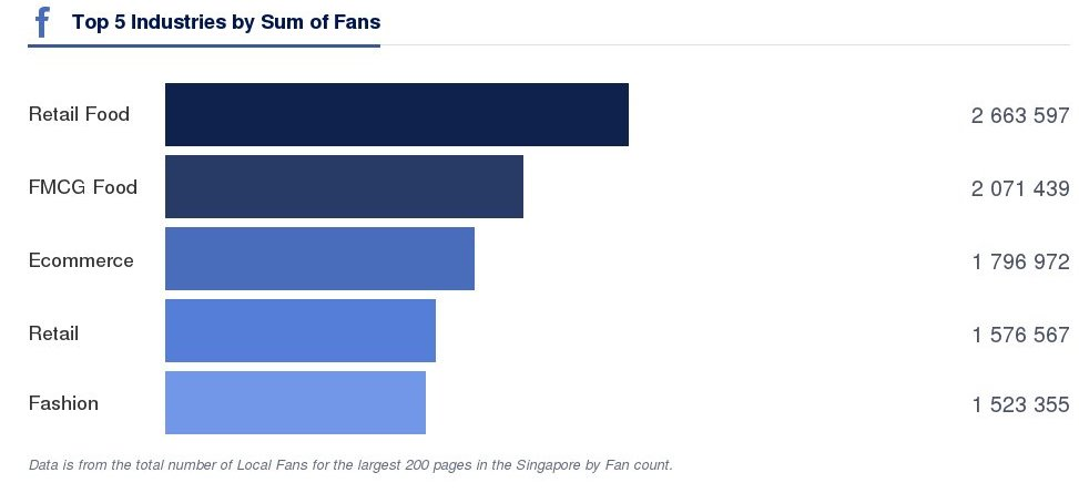 Facebook Top 5 Industries - Singapore (October 2014)