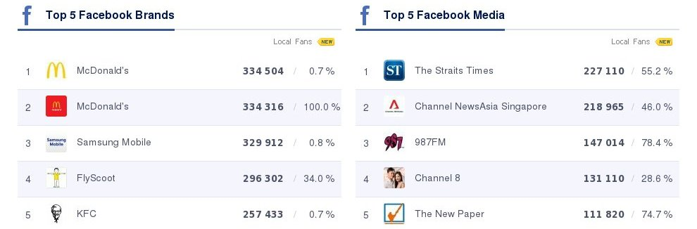Top 5 Facebook Brands - Singapore (October 2014)