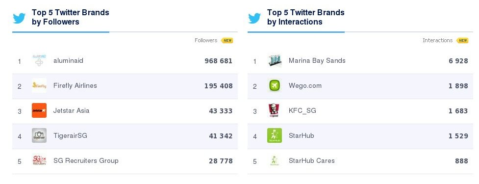 Top 5 Twitter Brands - Singapore (October 2014)