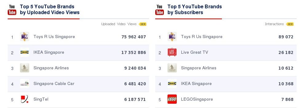 Top 5 YouTube Brands - Singapore (October 2014)