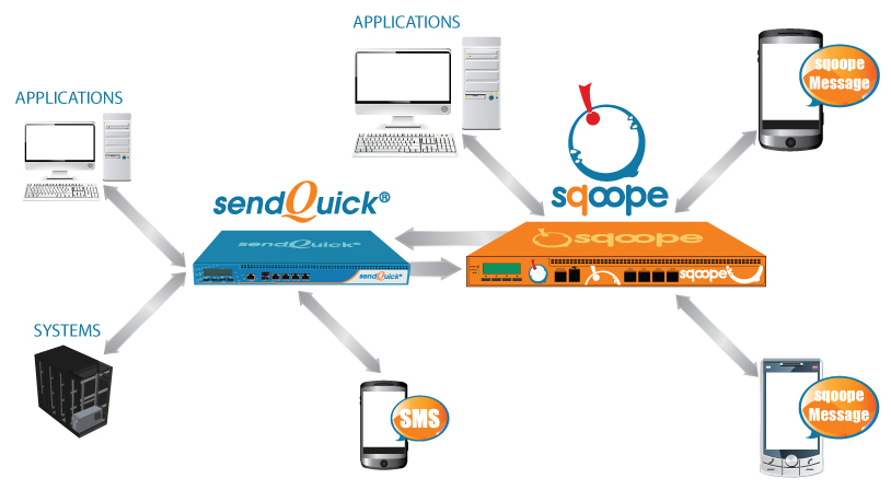 sqoope with sendQuick Diagram