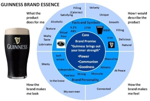 Brand Essence Guinness