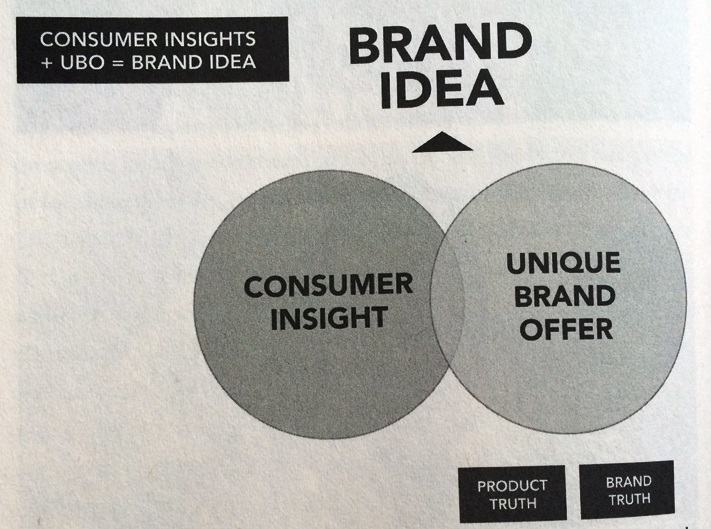 Brand Idea = Consumer Insight + Unique Brand Offer