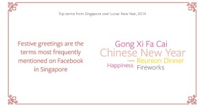 CNY Facebook Greetings Buzz