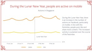 Facebook Mobile versus Web Singapore CNY