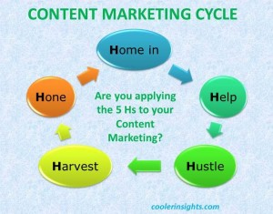 Content Marketing Cycle Infographic