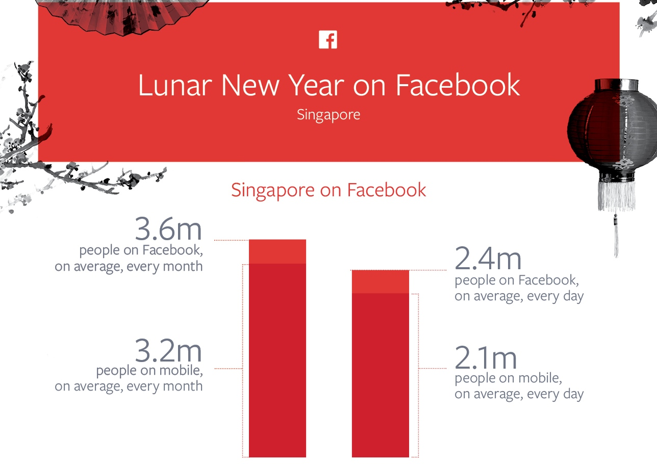 15 Tips In Facebook Marketing For Chinese New Year Cooler Insights