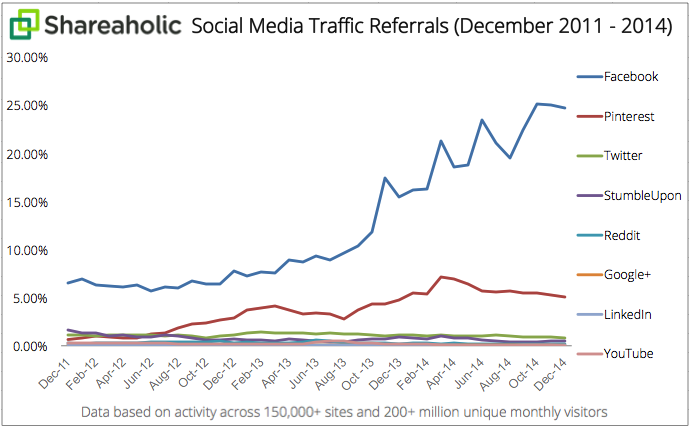 Social-Media-Traffic-Referrals-Report-2011-2014-graph