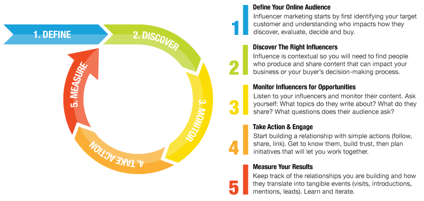 5 Step Action Plan Influencer Marketing