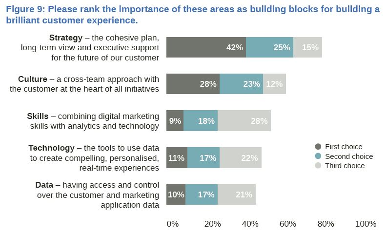 Building Blocks for Customer Experience 2015