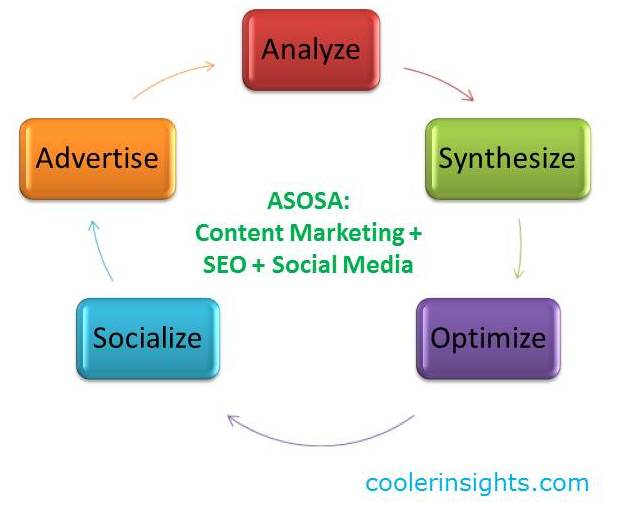 Content Marketing SEO Social Media - ASOSA