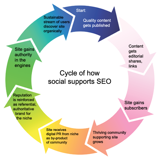 Content Marketing Search Social Cycle
