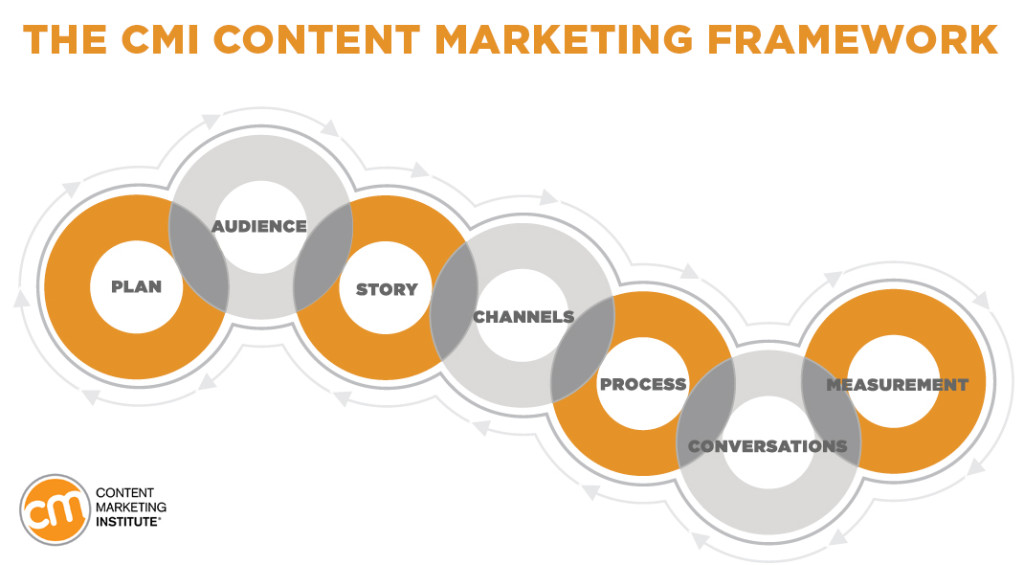 Content marketing framework CMI