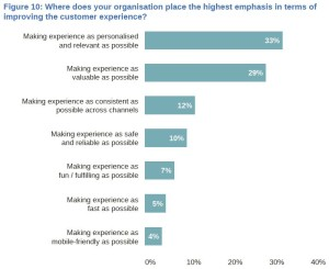 Customer Experience Emphasis Areas 2015